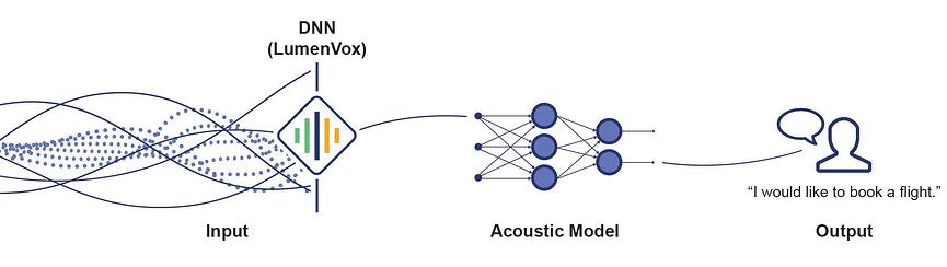 How Automatic Speech Recognition ASR works